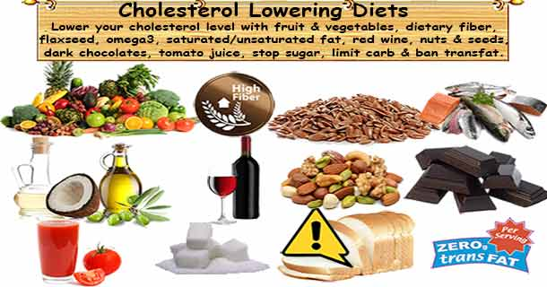 Hdl Cholesterol Good Foods