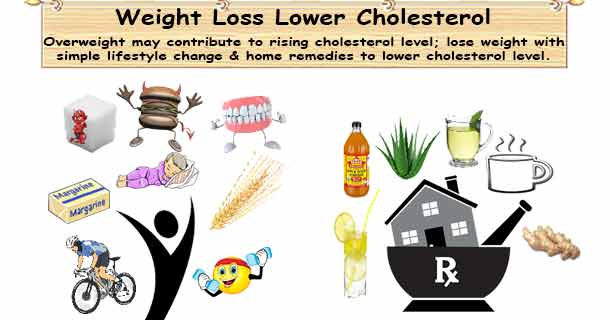 Losing Weight Lower Cholesterol