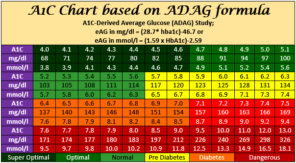 Hba1c chart calculator adag formula hba1c to blood sugar converter