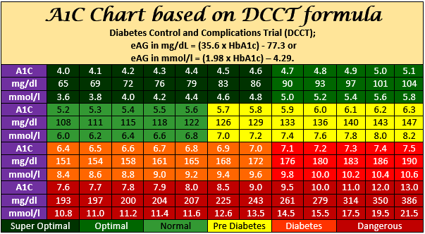 A1c chart calculator dcct formula a1c to blood glucose converter