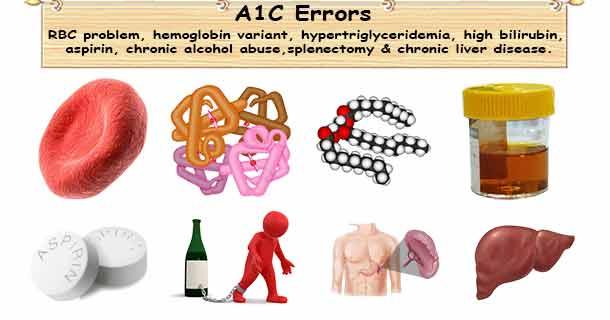 A1C Errors