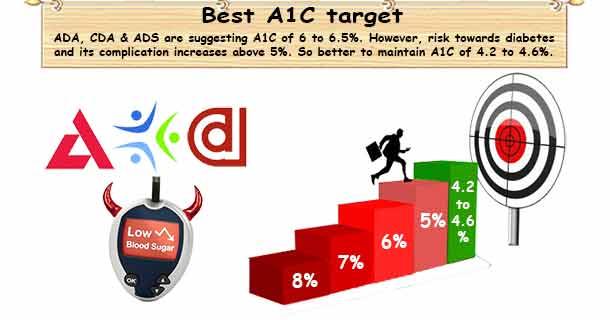 A1C Goal