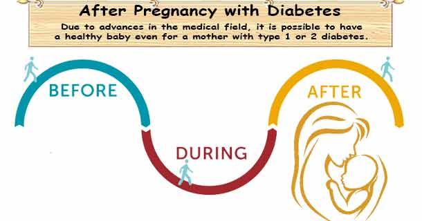 After Pregnancy Diabetes Care & Baby
