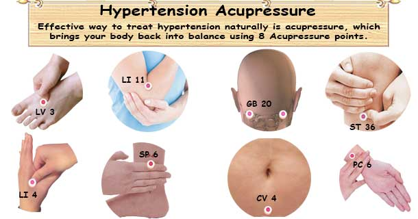 Hypertension Acupressure