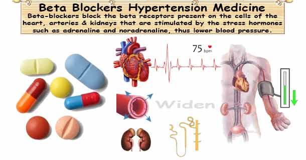 Beta Blockers Medications for Hypertension