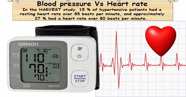 Blood Pressure & Heart Rate