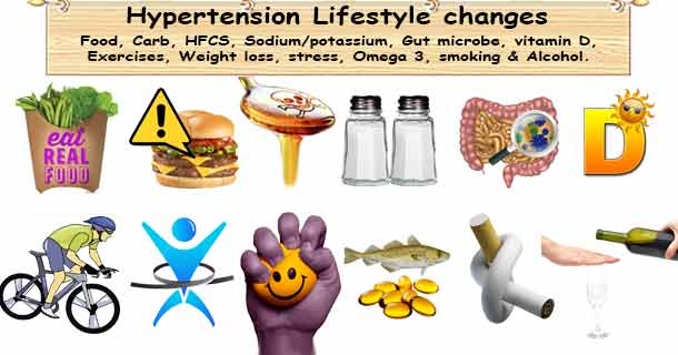 Hypertension Lifestyle Changes