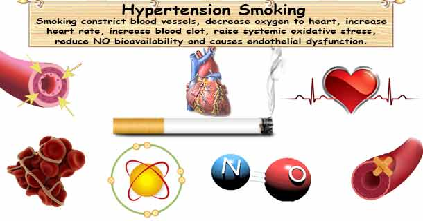 Hypertension & Smoking