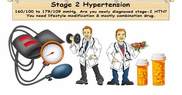 Stage 2 Hypertension