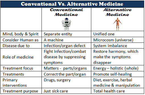 Conventional. vs. Alternative Medicine