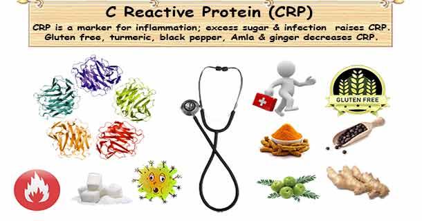 C-Reactive Protein Test
