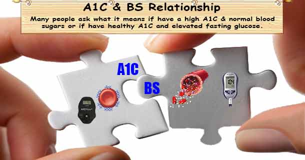 A1C to Glucose Relationship