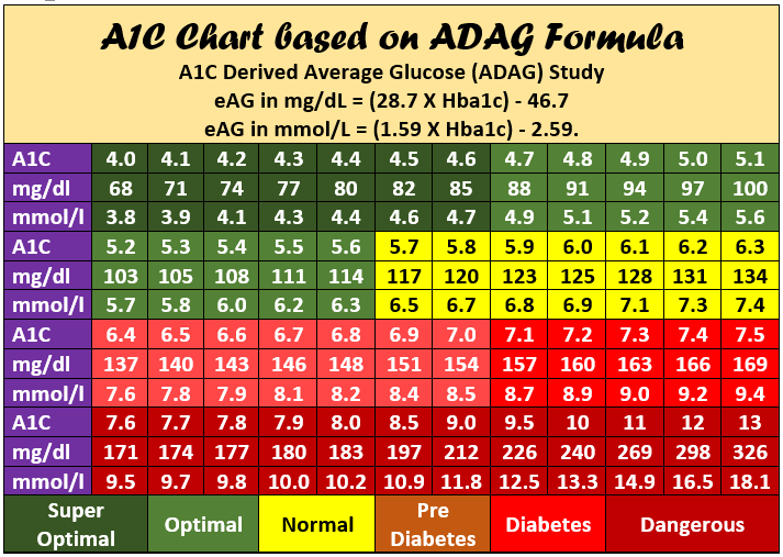 A Handy Hba1c Chart Is Always Useful For Ready Reference So Print Your Copy Of With This