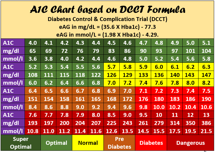 image regarding Printable A1c Chart identify A1C Chart A1C Point Conversion Chart Printable PDF