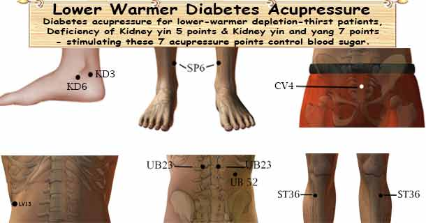 Lower Warmer Diabetes Acupressure