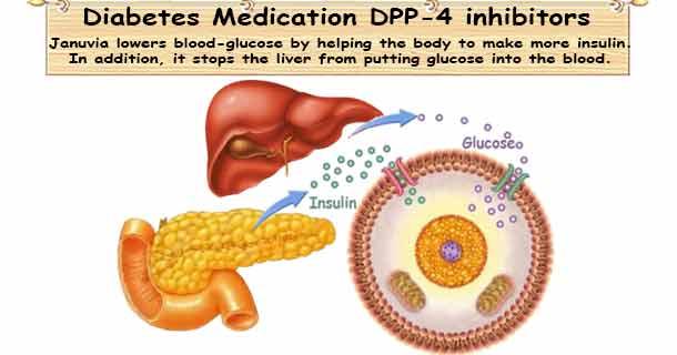 T2D Medicine DPP-4 Inhibitor (Januvia)