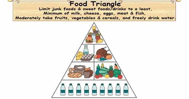 Healthy Food Pyramid Food Pyramid To Avoid Diabetes