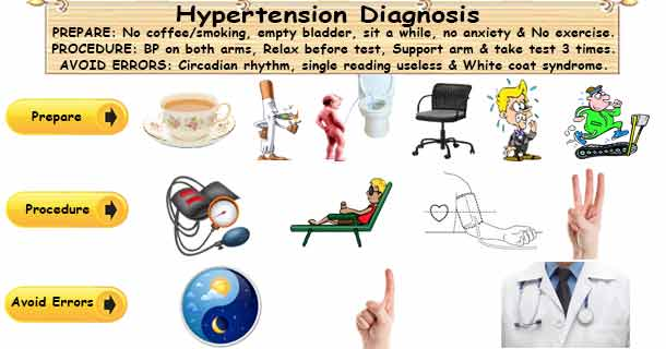 High Blood Pressure Diagnosis
