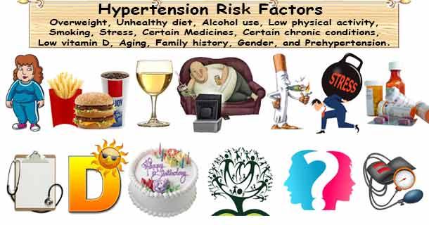 Hypertension Risk Factors