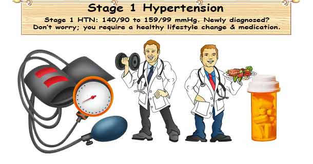 Stage 1 Hypertension