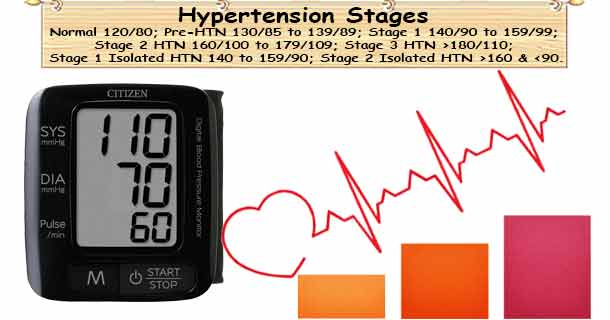 Hypertension Stages
