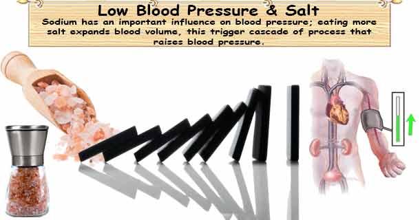 Low Blood Pressure & Salt
