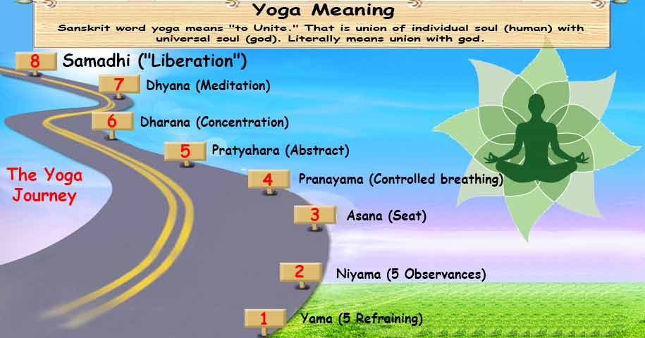 Yoga Means